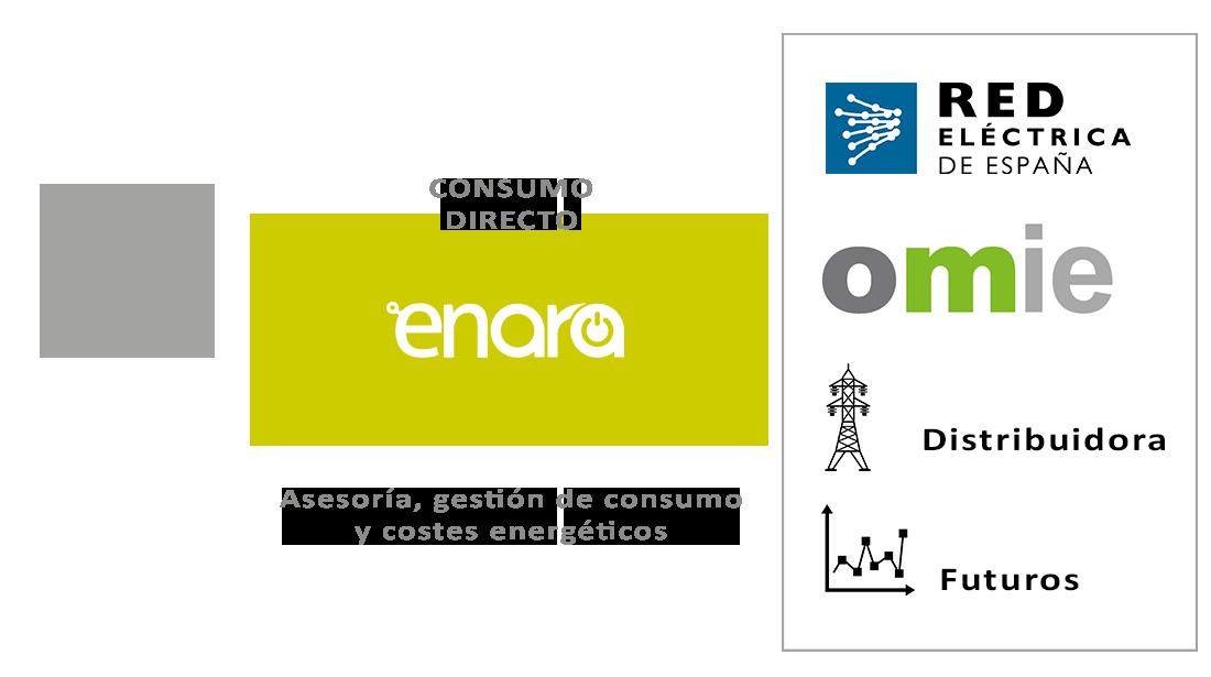 consumo-directo-mercado-energia