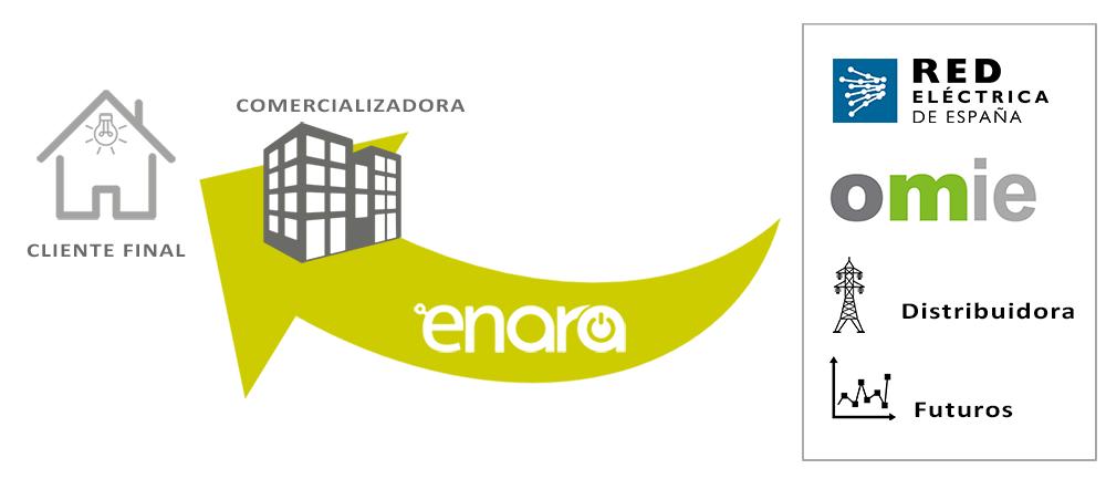 enara-representante-comercializadoras